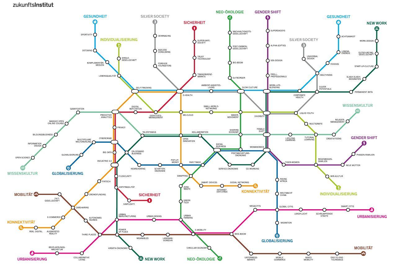 Megatrend Map, zukunftsInstitut